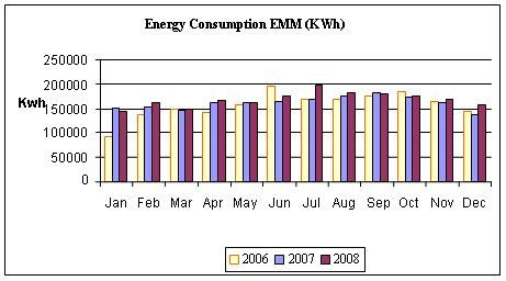 Evolution of Energy Consumption in the EEM (2006 to 2008)