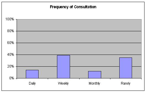 Frequency of consultation