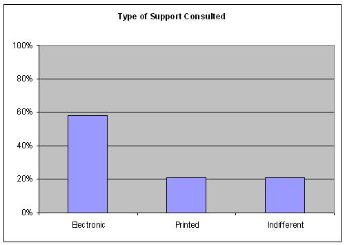 Type of support for the resource consulted