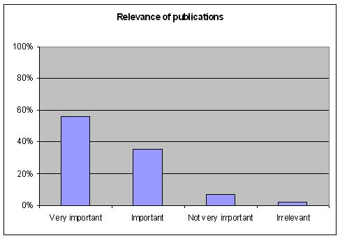 Relevance of the publications