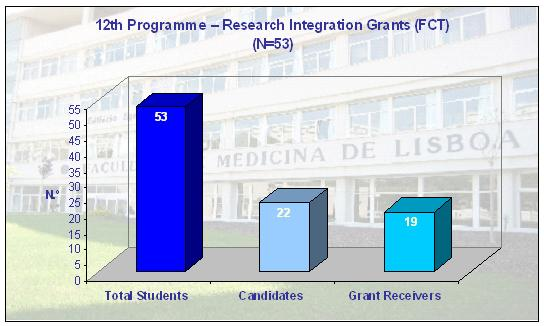 12th Programme - Research Integration Grants (FCT)