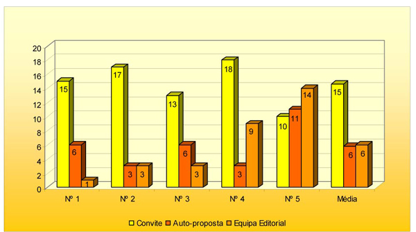 Graph 3 – Type of participation in each issue of news@fmul