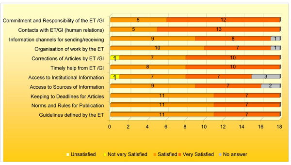 Graph 4 – Level of Satisfaction of the Editorial Team in Relation to Participation on news@fmul